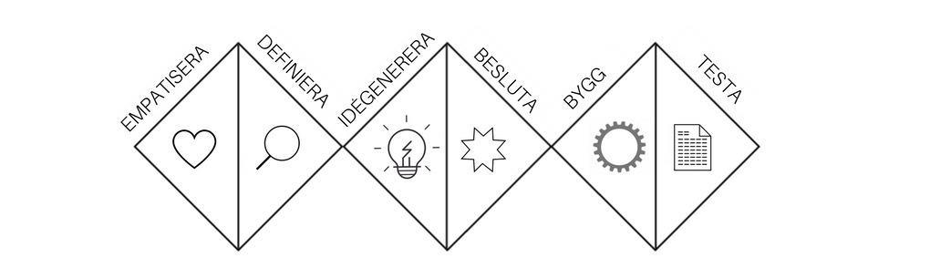 Design Thinking modellen